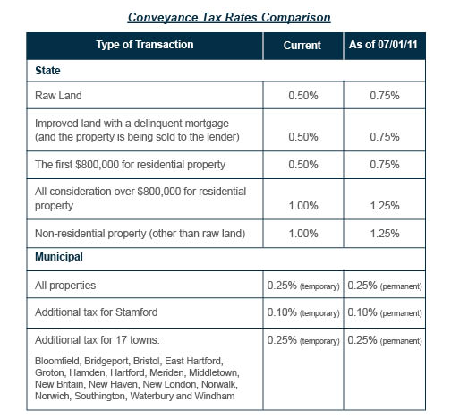 Chart of Conveyance Tax Rates